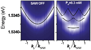 Folding of the polariton dispersion (right) as a result of periodic potential introduced by the surface acoustic wave compared to the unperturbed case (left)