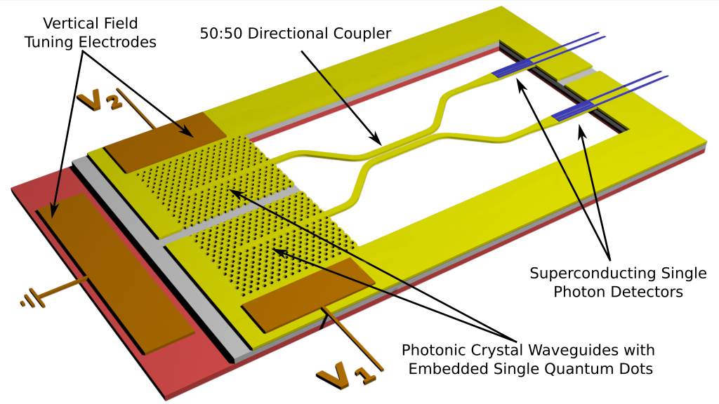 Integrated Quantum Photonics | Low Dimensional Structures